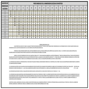 TABLA V – TABLA DE TIEMPOS DE NITROGENO RESIDUAL