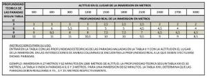TABLA XXII – TABLA DE PROFUNDIDAD REAL DE LAS PARADAS DE DESCOMPRESION  PARA INMERSIONES EN ALTITUD